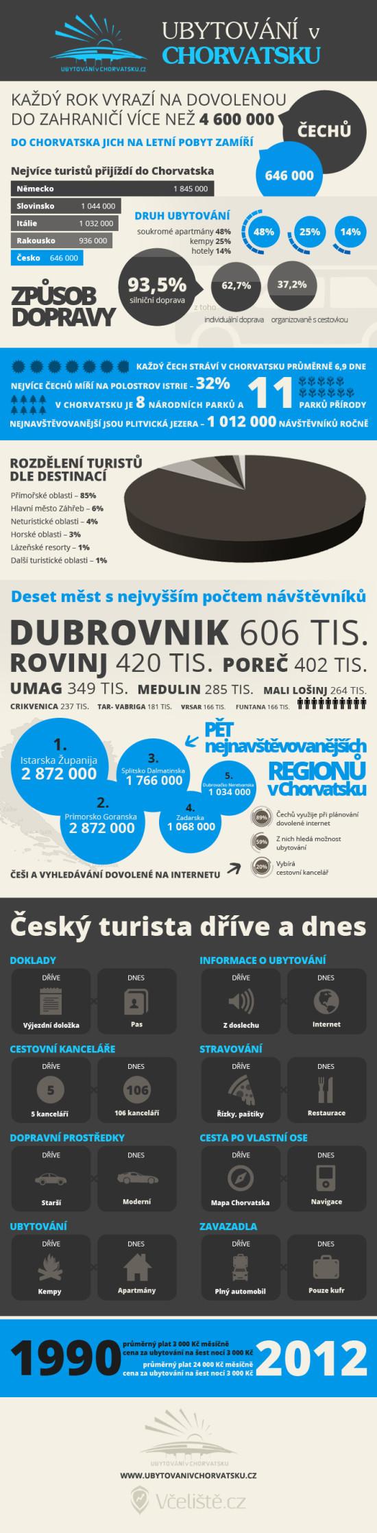 Ubytování v Chorvatsku - infografika