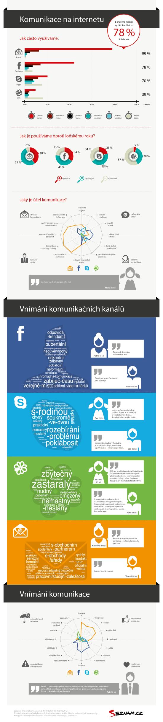 E-mail využíváme časteji než Facebook, Skype a ICQ - infografika