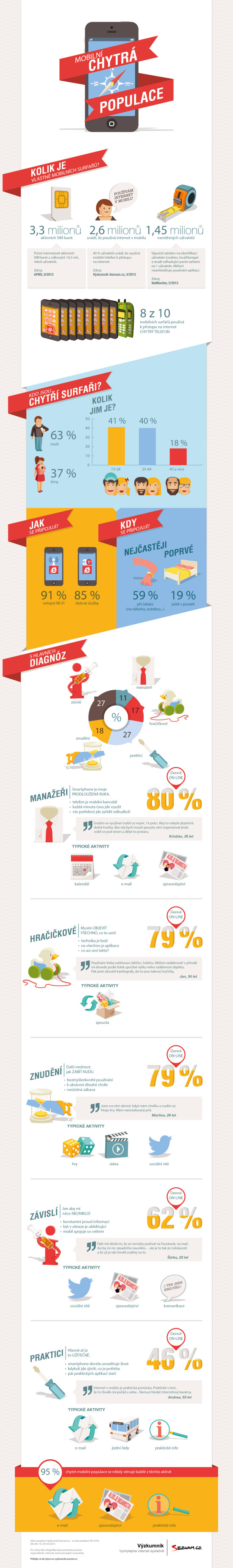 Infografika od seznamu - uživatelé mobilního internetu