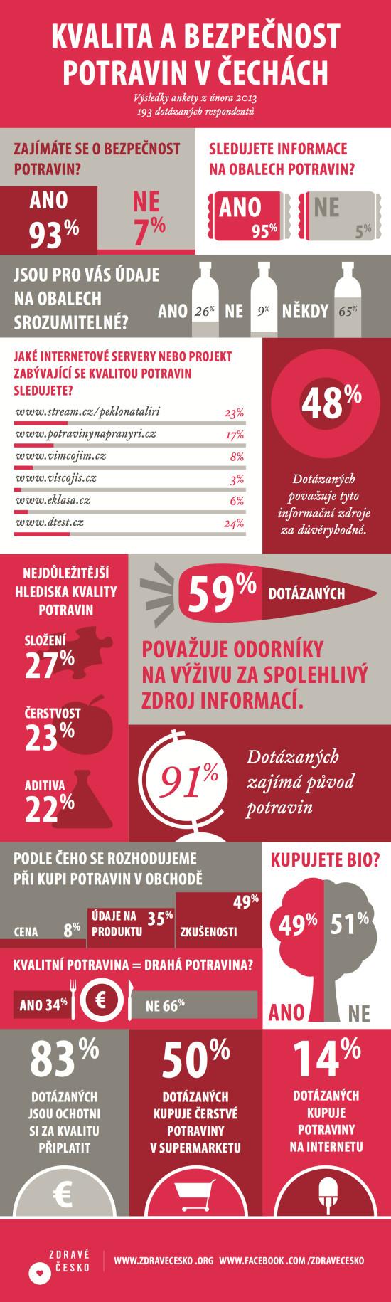 Kvalita a bezpečnost potravin v ČR - infografika