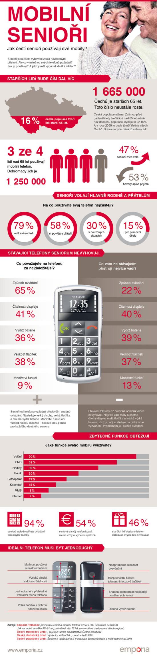 Senioři a mobilní telefony - infografika