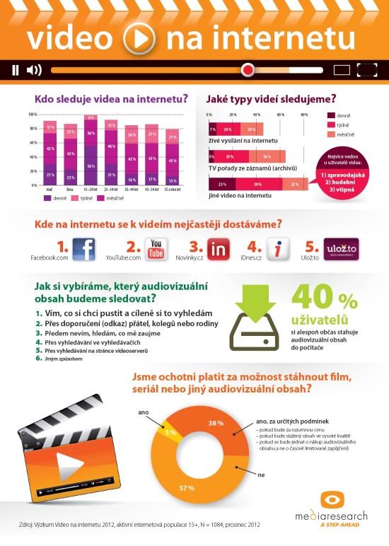 Video na internetu infografika od mediaguru