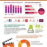 Čechům se za video a hudbu na internetu platit nechce – infografika