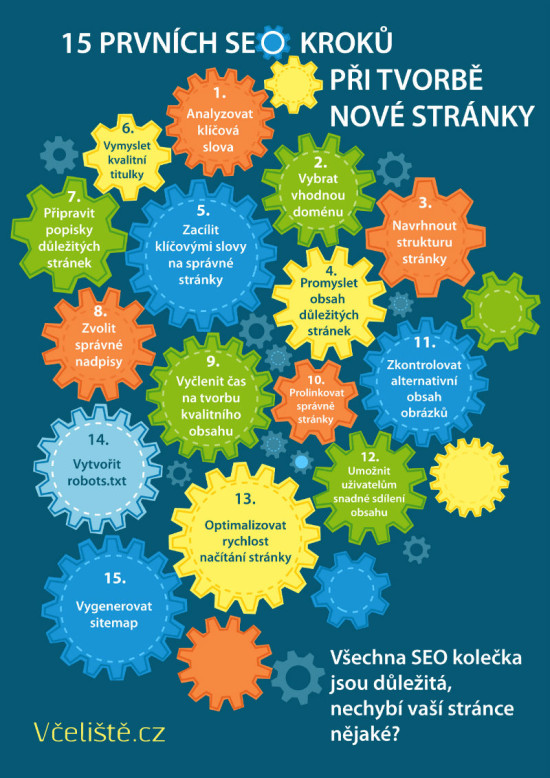 15 seo kroků - infografika