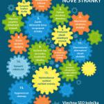 15 základních SEO kroků – infografika