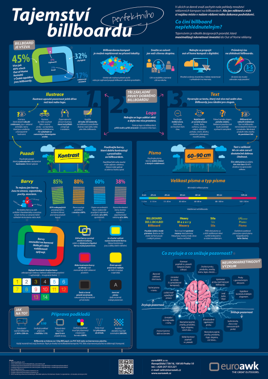 Billboard - infografika