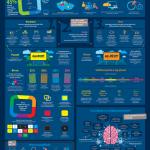 Tajemství perfektního billboardu – infografika