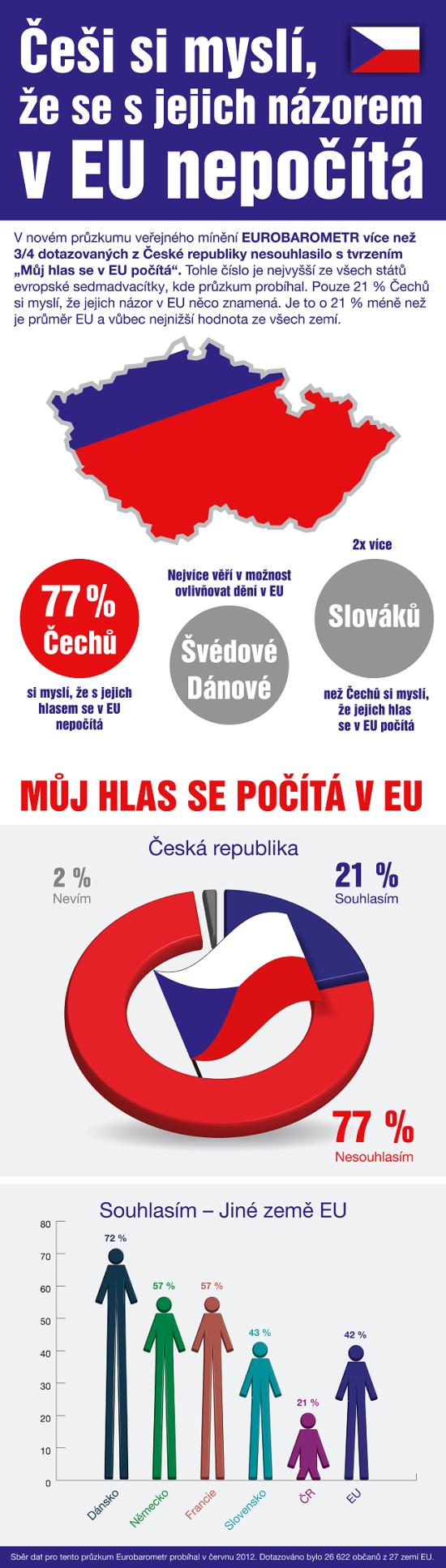 Cesi a EU - infografika