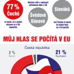 Češi si myslí, že se s jejich názorem v EU nepočítá – infografika