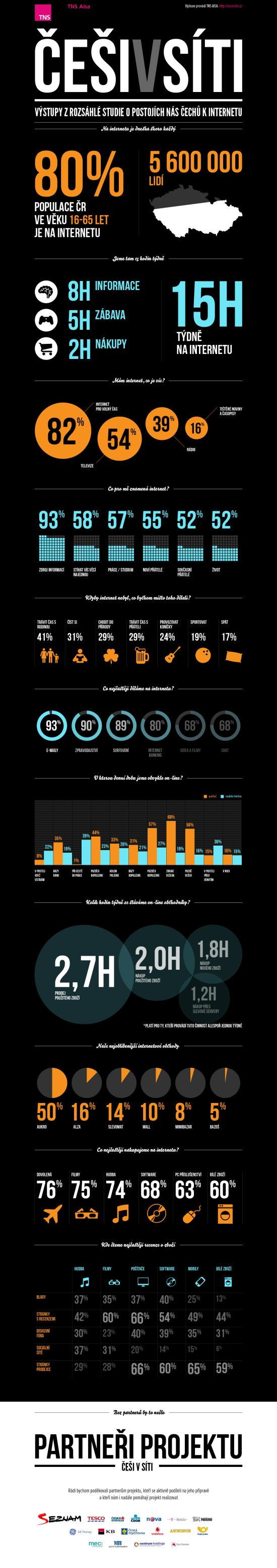 Češi v síti - infografika