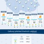 Škodní události způsobené přírodními živly v roce 2012 – infografika