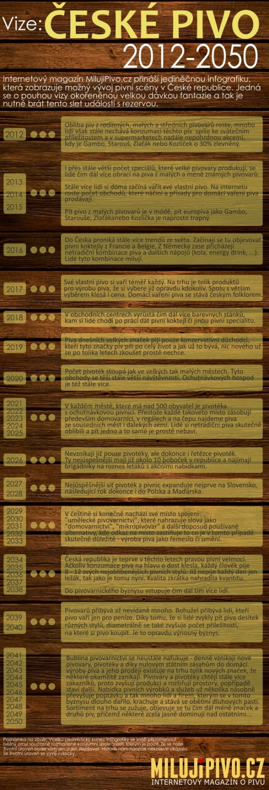 Vývoj piva - infografika