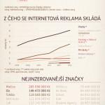 Česko a internetová reklama – infografika