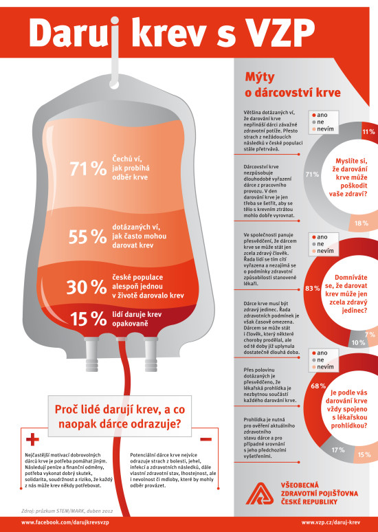 Daruj krev - infografika