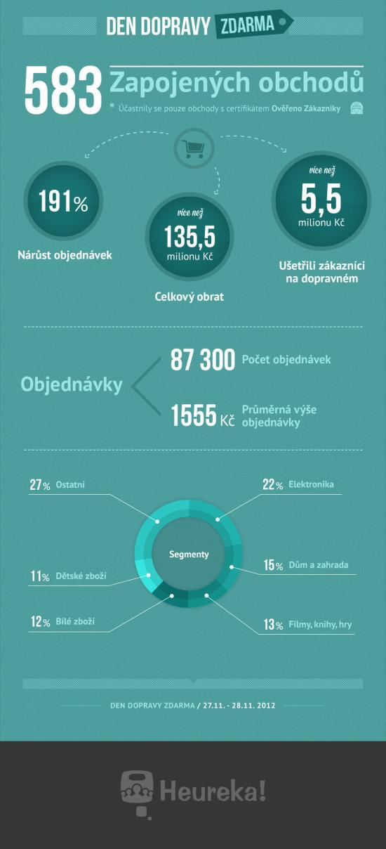 Den dopravy zdarma - infografika