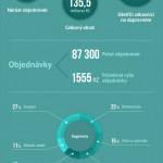 Jak dopadl den dopravy zdarma – infografika
