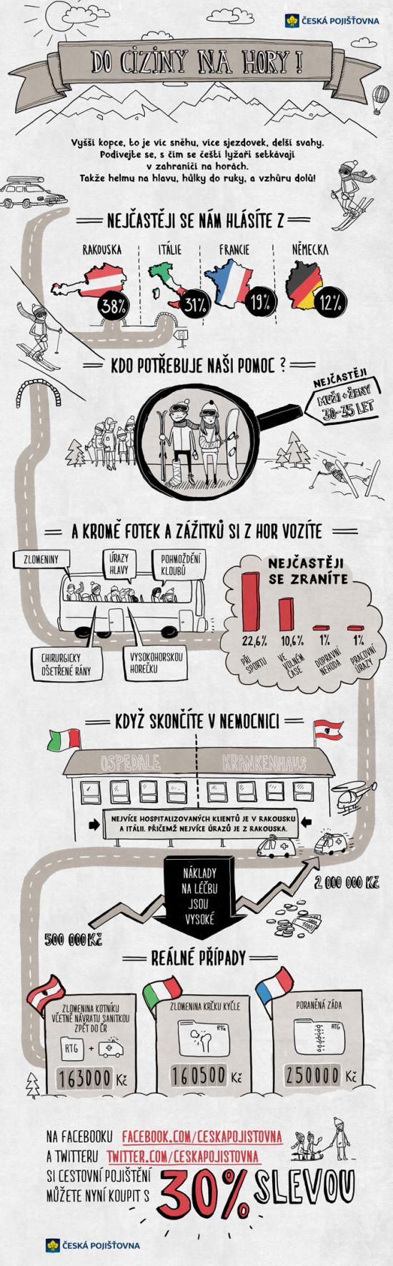 Do ciziny na hory - infografika
