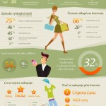 Trendy nakupování oblečení na internetu – infografika