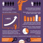 Česká republika a e-komerce – infografika