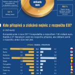 Kolik přispíváme a získáváme z rozpočtu EU – infografika