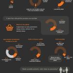 Soutěže na Facebooku – infografika
