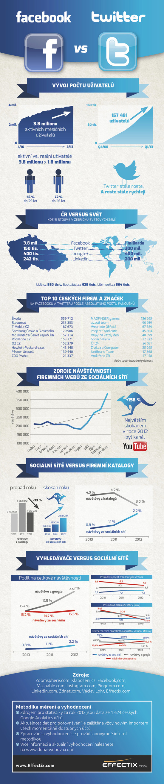 Facebook vs Twitter - infografika