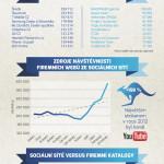 Facebook vs. Twitter – infografika