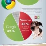 Kdo je lepší – Google, nebo Seznam? – infografika