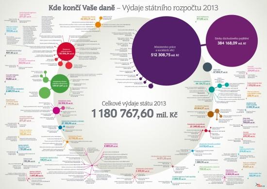 Kde končí daně - infografika