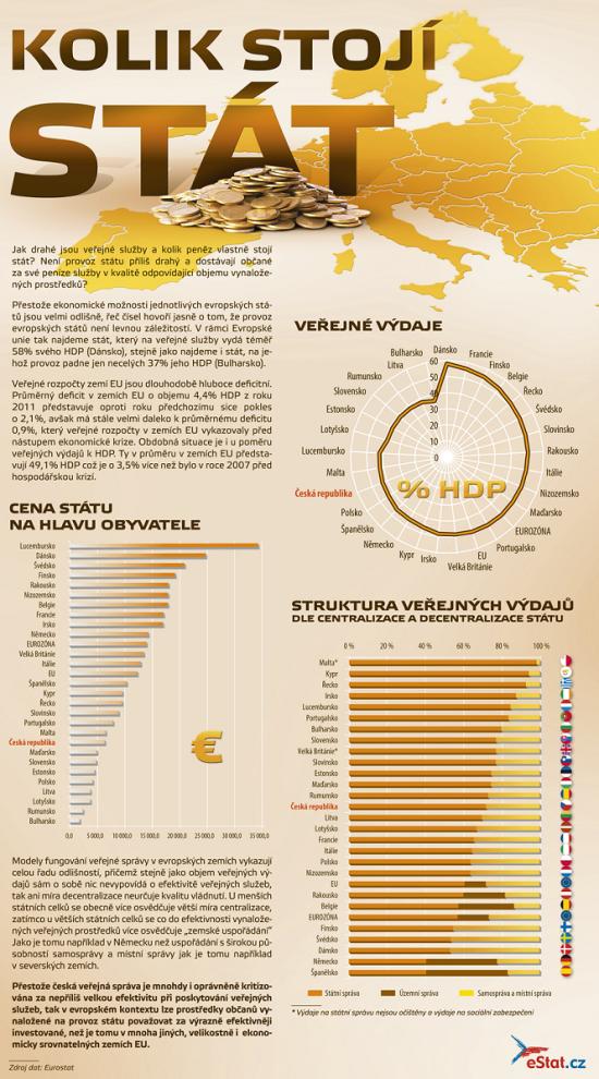 Kolik stojí stát - infografika