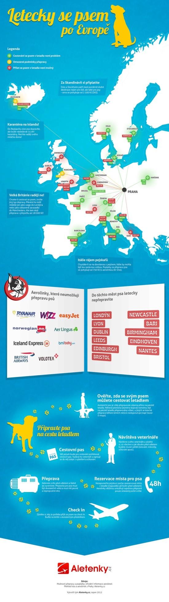 Letecky se psem po Evrope - infografika