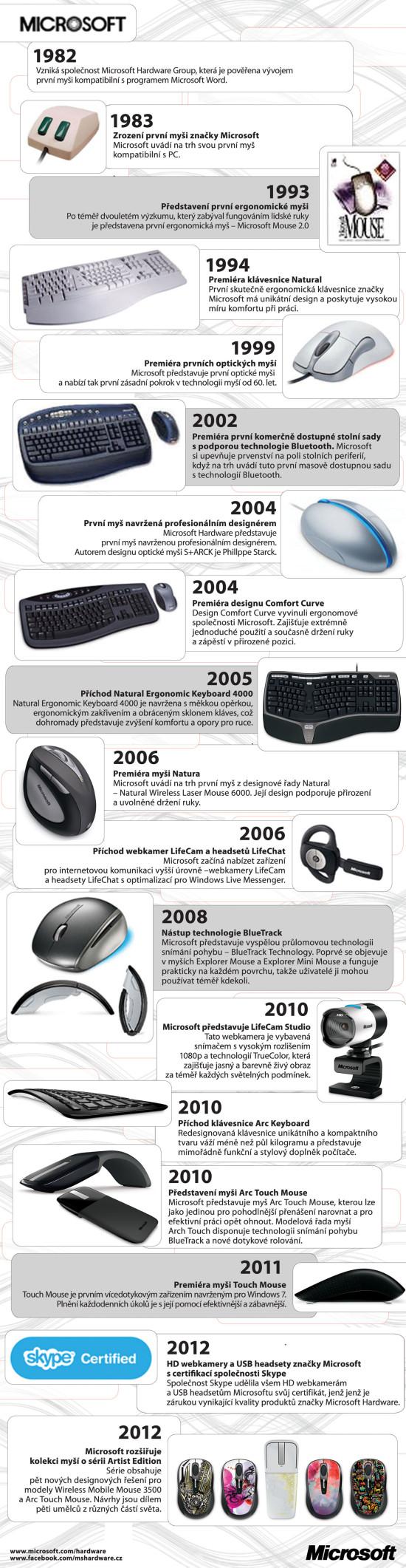 Microsoft hardware - infografika