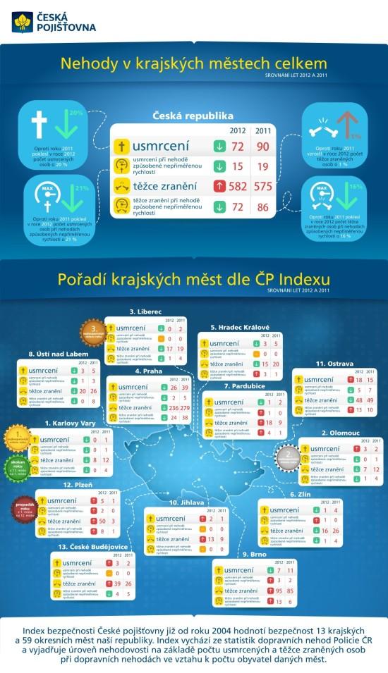 Nehody - infografika
