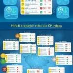 Srovnání nehod v roce 2011 a 2012 – infografika