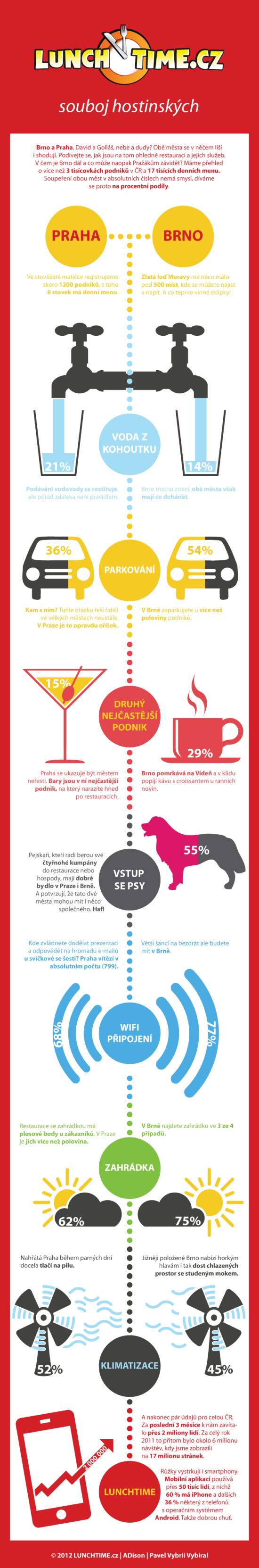 Souboj pražských a brněnských restaurací - infografika