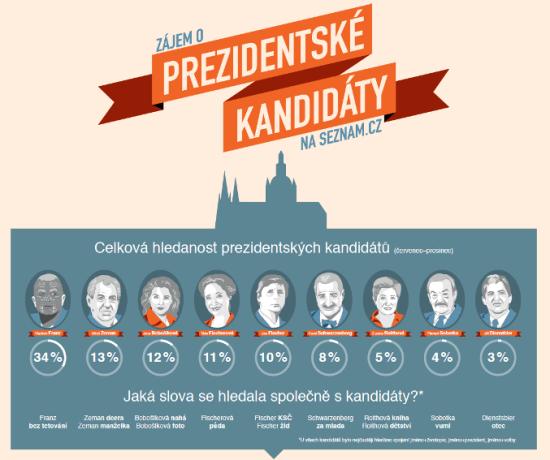 Prezidentské volby - infografika