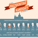 Co jsme si zjišťovali o kandidátech na prezidenta – infografika