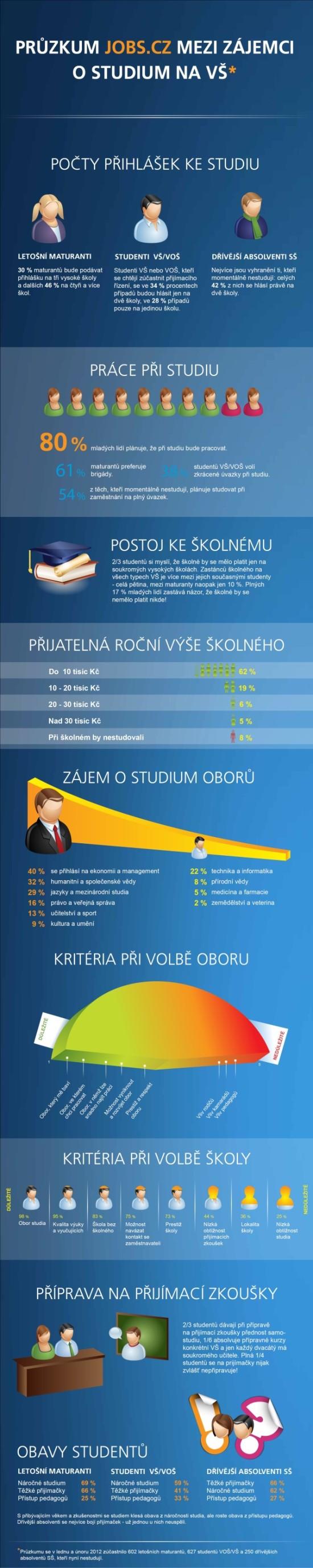 Průzkum mezi zájemci o studium VS - infografika