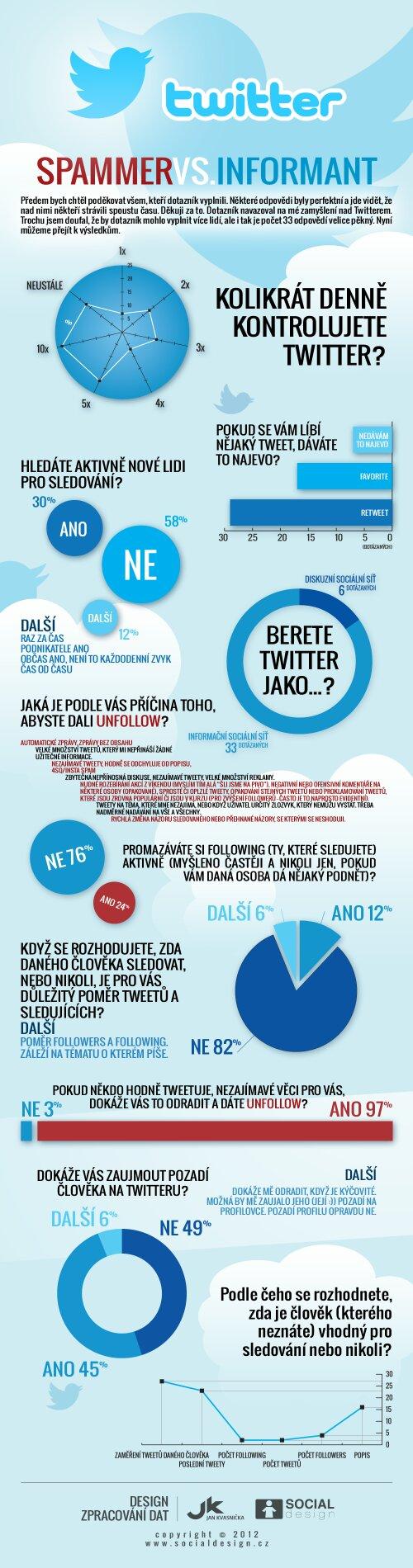 Spammer vs Informant - infografika