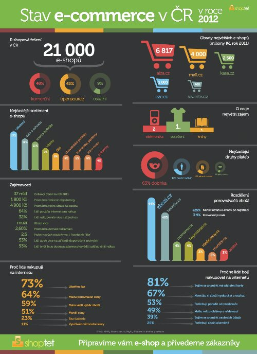 Stav e-commerce v ČR v roce 2012 - infografika