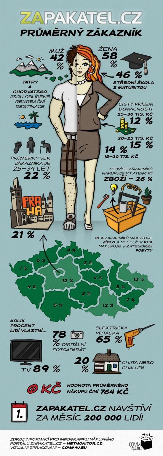 Zákazník Zapakatel - infografika