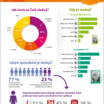 Zprávy do kapsy – infografika