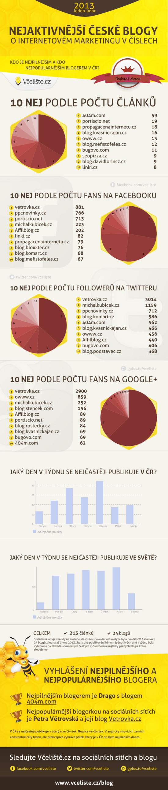 blogy - infografika