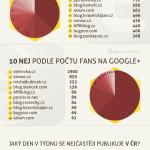 České blogy o internetovém marketingu