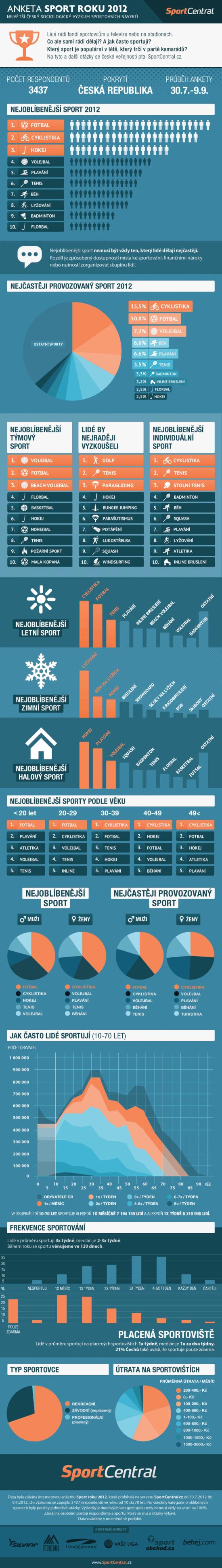 sport roku - infografika