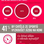 Pohyb jako součást životního stylu – infografika