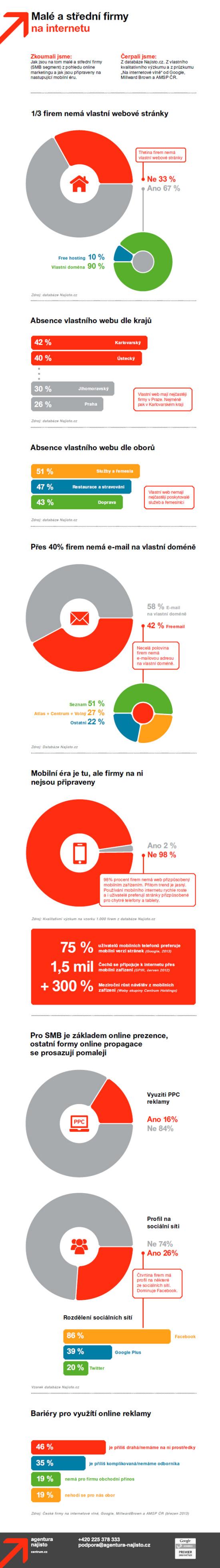 Malé a střední firmy na internetu