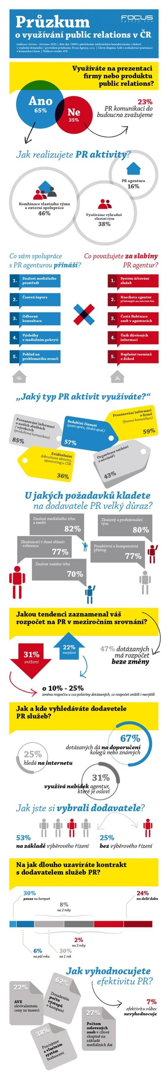 Průzkum o využívání Public Relations v ČR