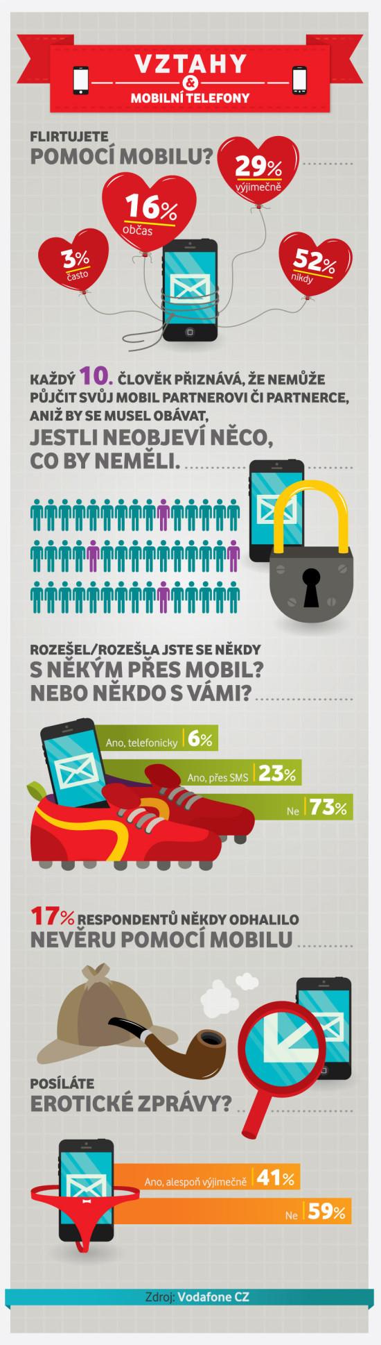 Vztahy a mobilní telefony