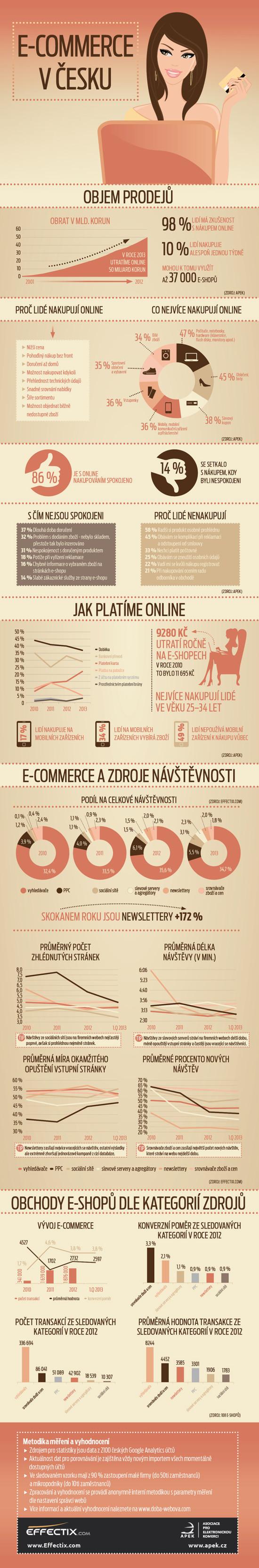 Infografika: E-commerce v Česku